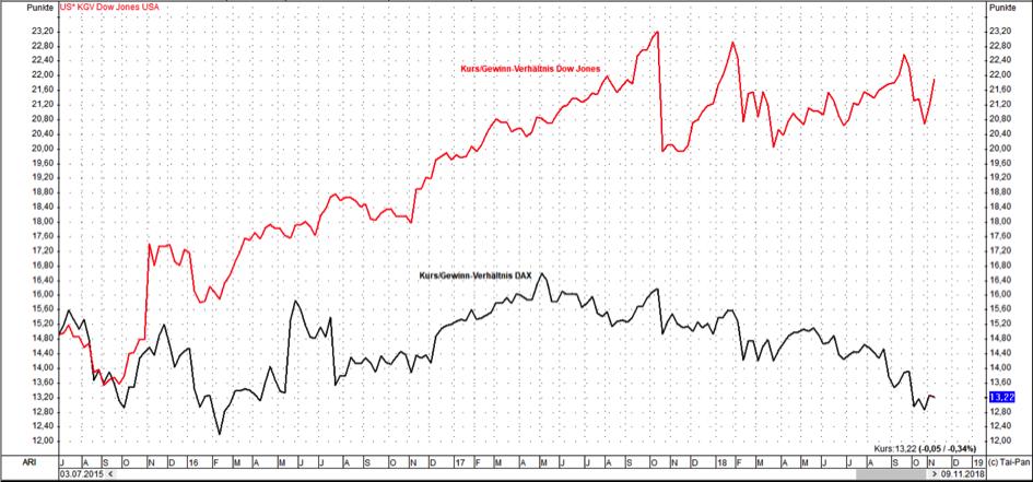 Märkte-KGV DAX und Dow Jones